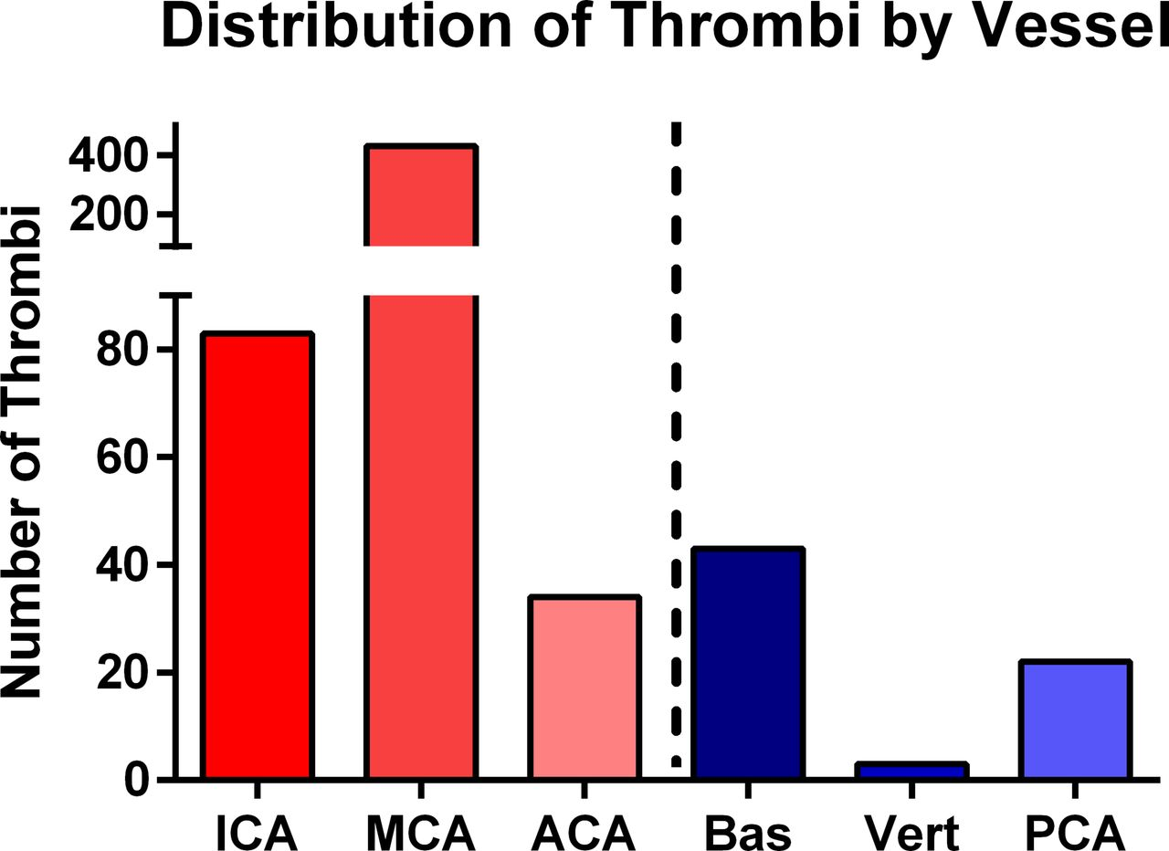 Equivalent Favorable Outcomes Possible After Thrombectomy For