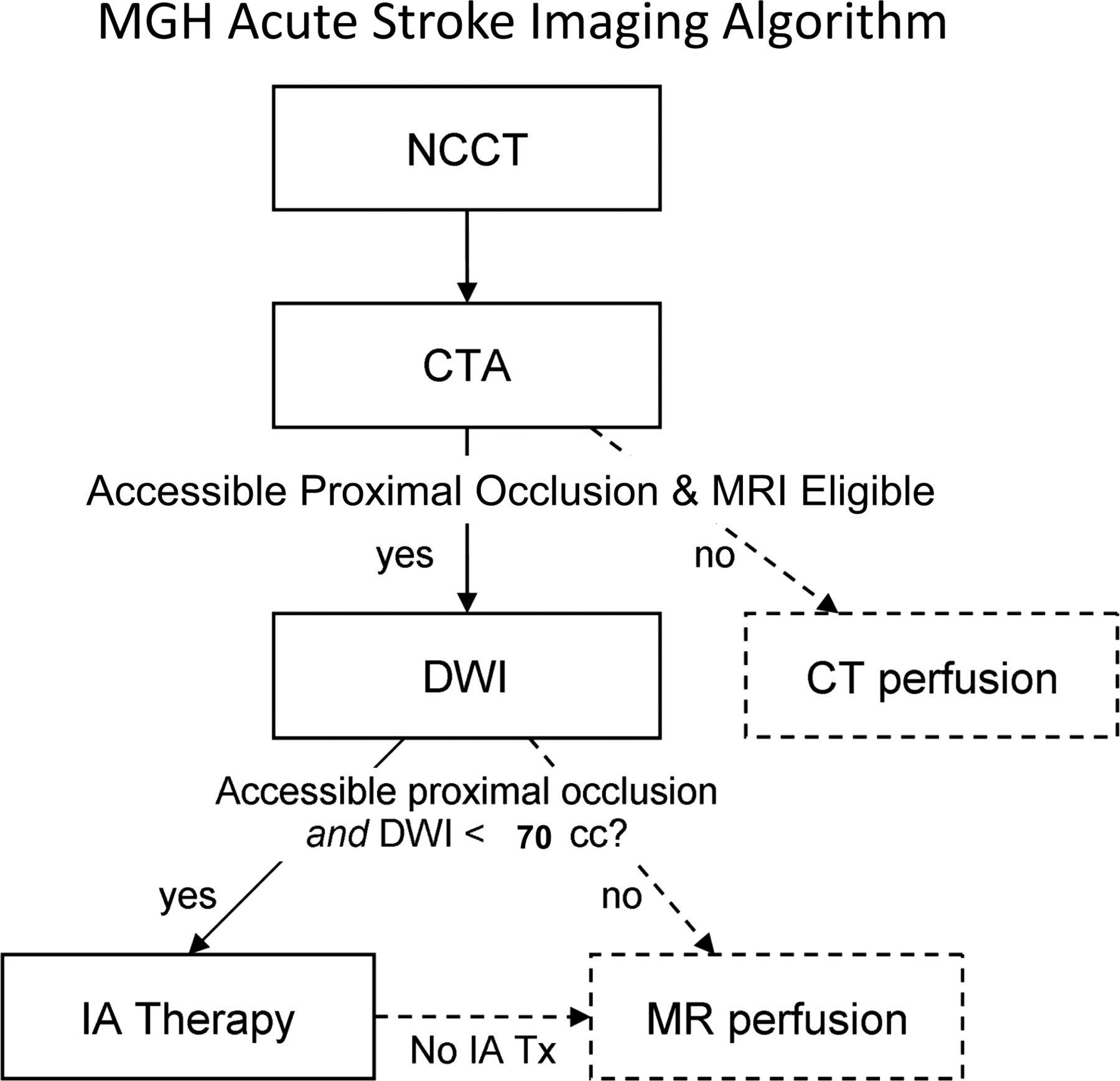 The Massachusetts General Hospital acute stroke imaging algorithm