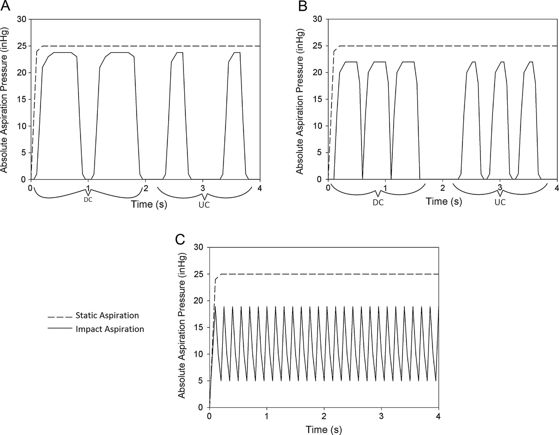 exploring the efficacy of cyclic vs static aspiration in a figure