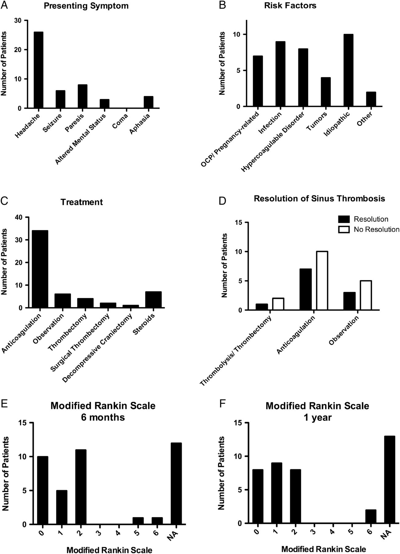 Management And Outcome Of Spontaneous Cerebral Venous Sinus