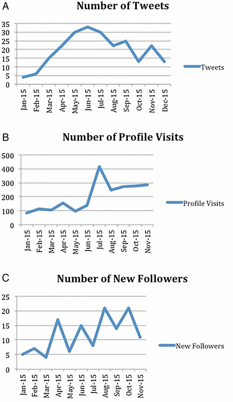 Expanding the social media presence of the Journal of
