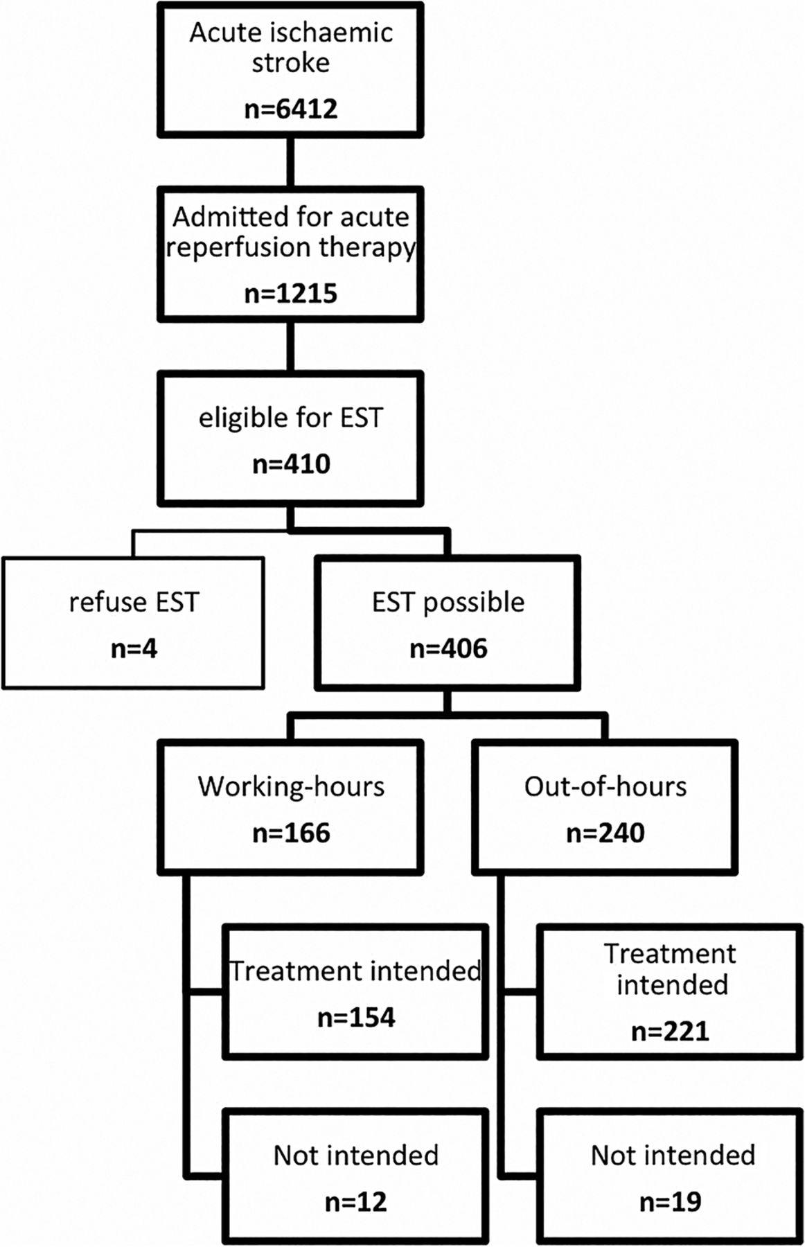 Weekend Effect In Endovascular Stroke Treatment  Do