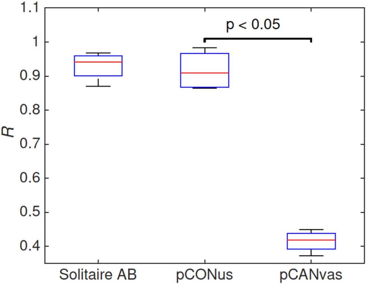 Intra Aneurysmal Hemodynamics Evaluation Of Pconus And Pcanvas Run Coil Circuit Has Been Marked With Current Flow Direction Download Figure