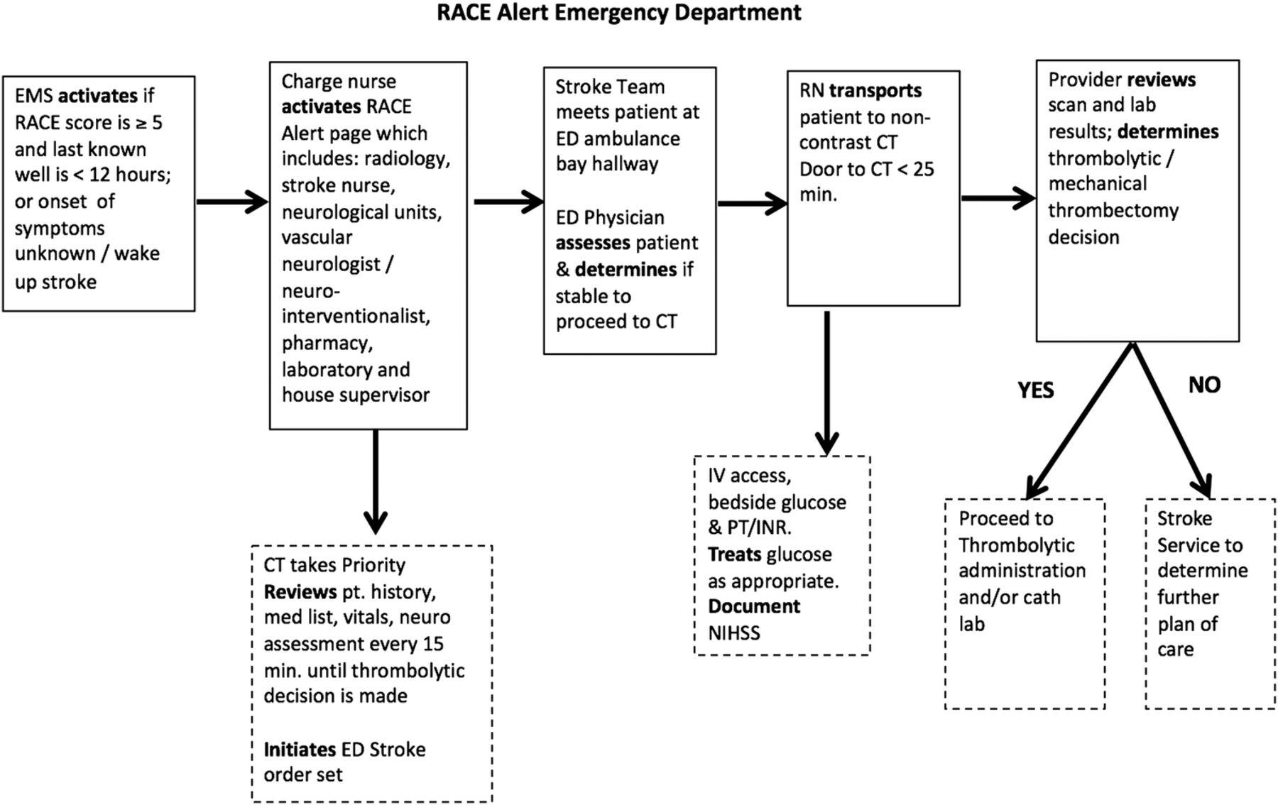 Emergency Room Head Mri Protocols