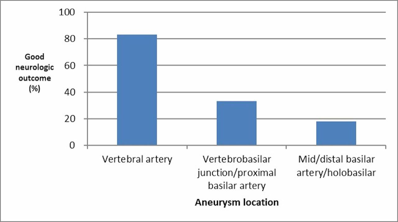 Meta-analysis of treatment outcomes of posterior circulation non ...